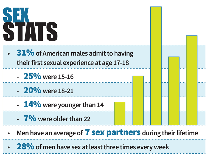 sex stats, male sexual experience, men have sex, sexual experience